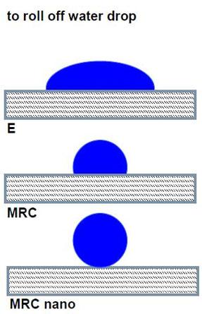 Светофильтры фильтр Schneider B+W Шнайдер MRC NANO